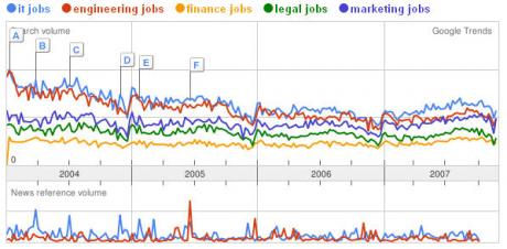 Job Market Comparison on Google Trends