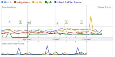 Staffing Firm Comparison on Google Trends