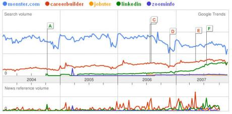 Job Board Vendor Comparison on Google Trends