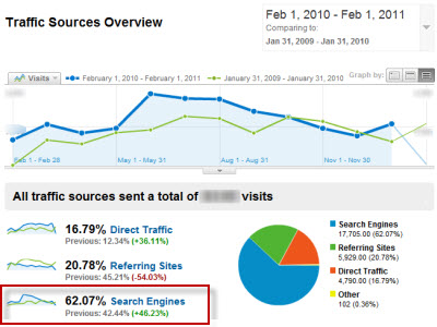 Web Traffic from Search